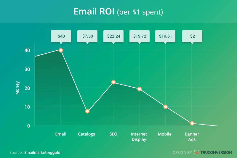 Porcentaje de correos abiertos